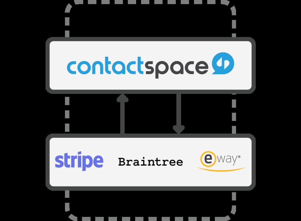 contactspace-payment-gateway-integrations-min-1
