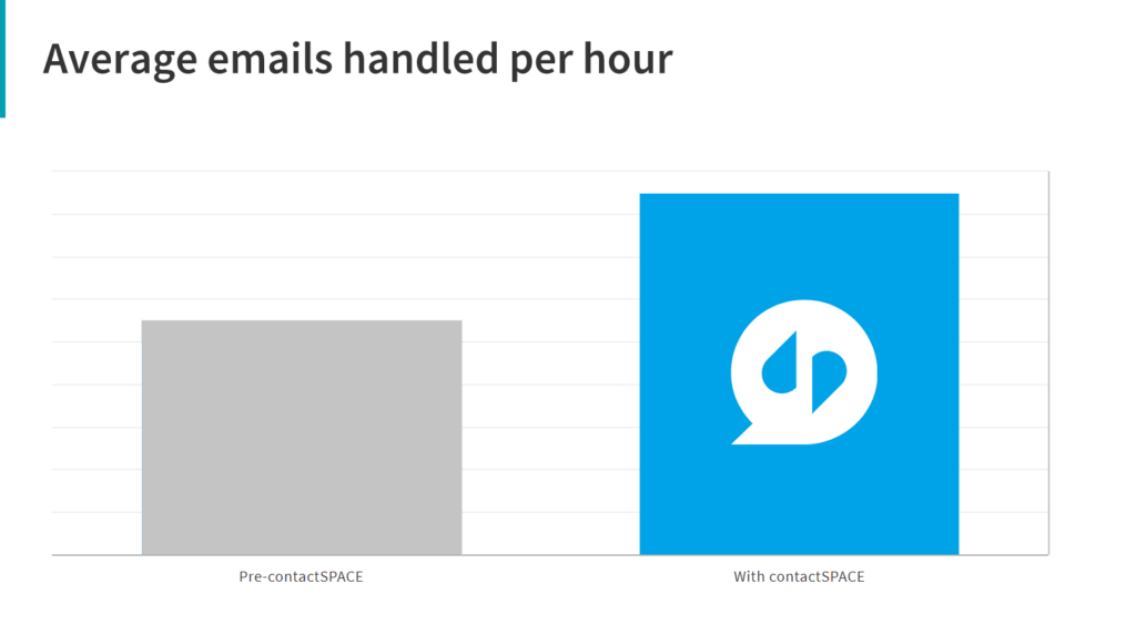 Pro:Direct Sport emails handled per hour.