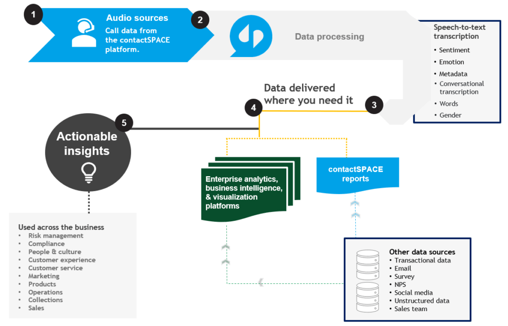 How the voice analytics data delivery process works.