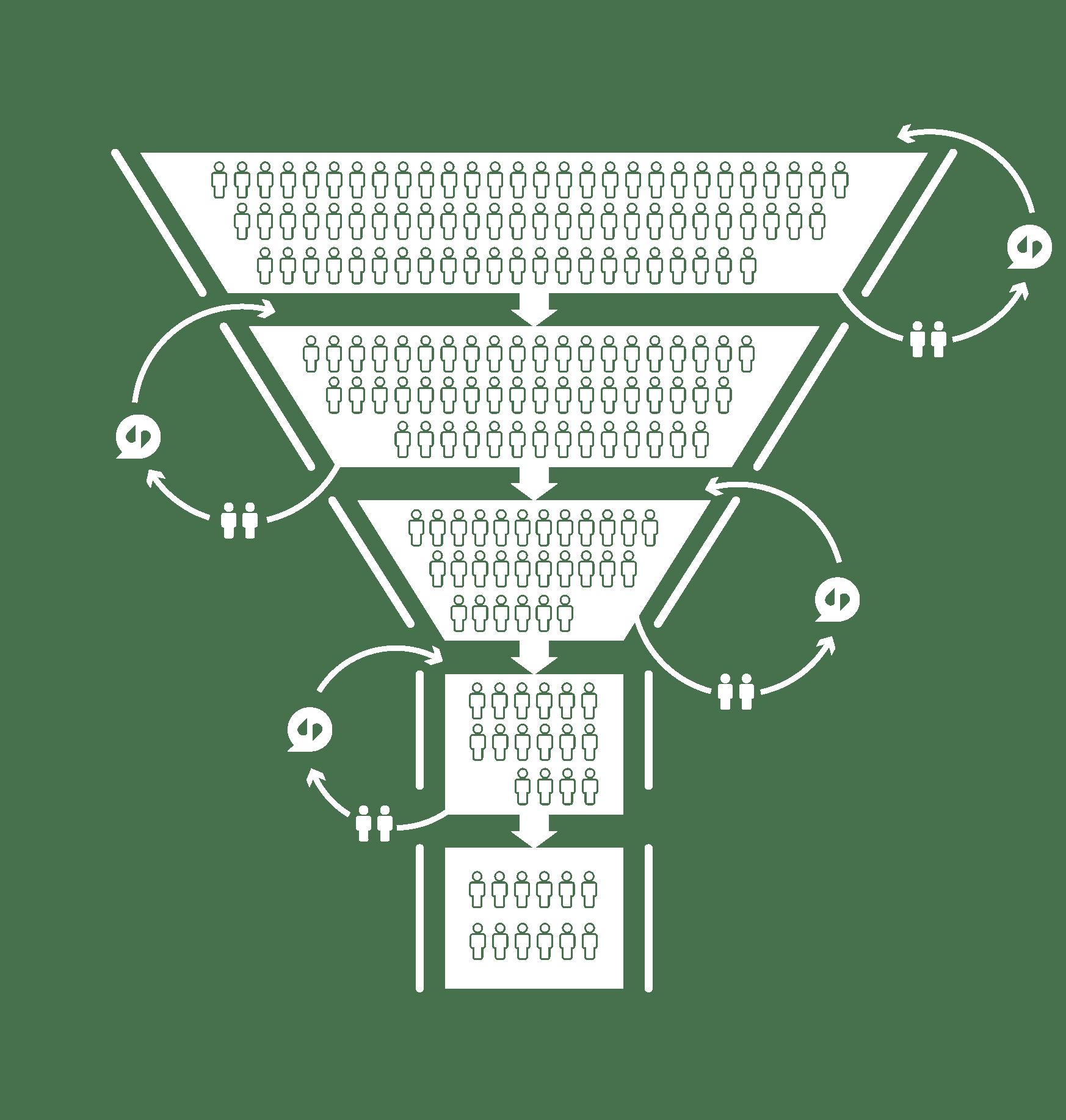 Funnel manager diagram.