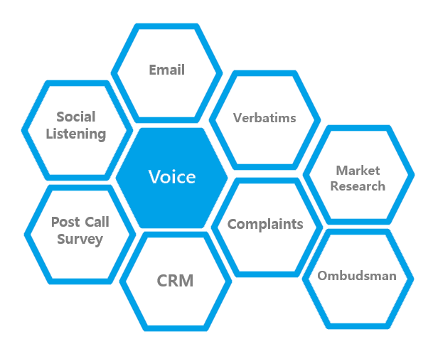 The voice analytics landscape.